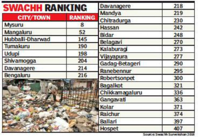 Swacch Survekshan ranking: Hyderabad slips down 8 places